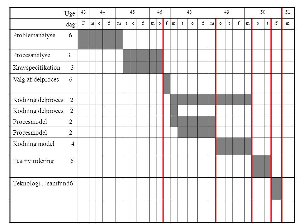 Uge 4344454648495051 dag Fmofmtofmofmtofmotfmotfm Problemanalyse 6 Procesanalyse 3 Kravspecifikation 3 Valg af delproces 6 Kodning delproces 2 Procesmodel 2 Kodning model 4 Test+vurdering 6 Teknologi..+samfund6