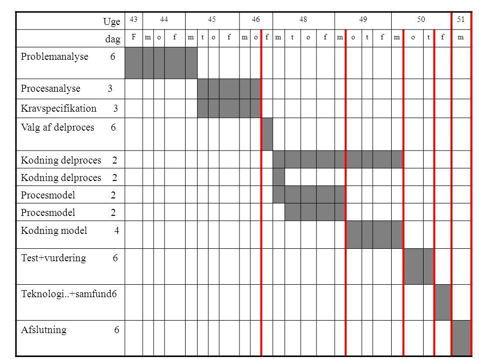 Uge 4344454648495051 dag Fmofmtofmofmtofmotfmotfm Problemanalyse 6 Procesanalyse 3 Kravspecifikation 3 Valg af delproces 6 Kodning delproces 2 Procesmodel 2 Kodning model 4 Test+vurdering 6 Teknologi..+samfund6 Afslutning 6