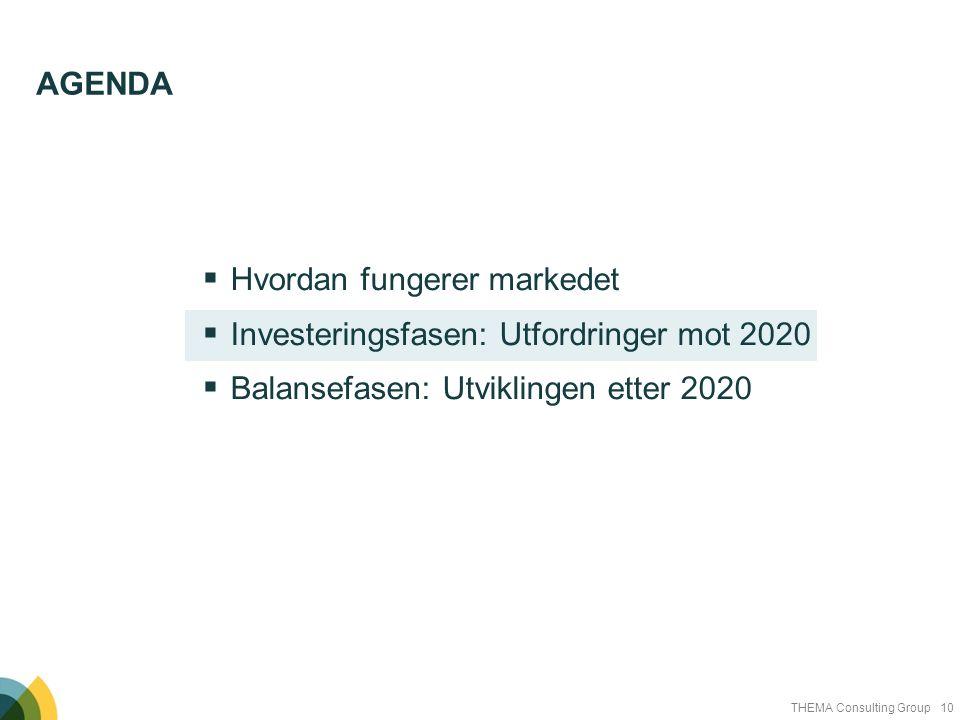 10THEMA Consulting Group  Hvordan fungerer markedet  Investeringsfasen: Utfordringer mot 2020  Balansefasen: Utviklingen etter 2020 AGENDA