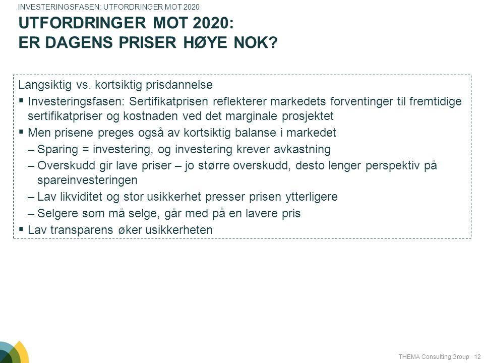 12THEMA Consulting Group UTFORDRINGER MOT 2020: ER DAGENS PRISER HØYE NOK? Langsiktig vs. kortsiktig prisdannelse  Investeringsfasen: Sertifikatprise