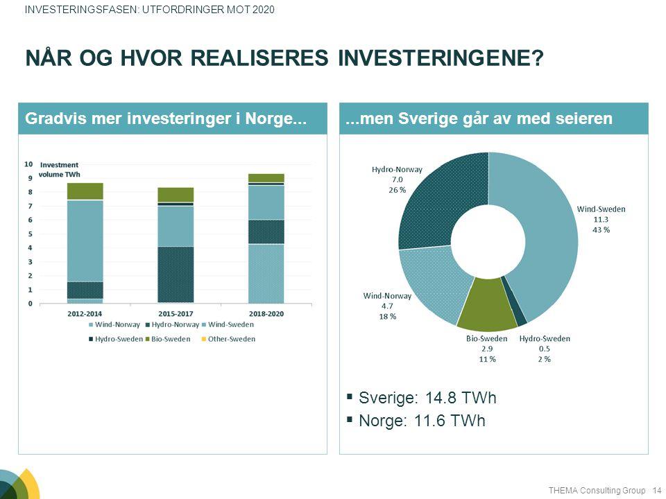 14THEMA Consulting Group  Sverige: 14.8 TWh  Norge: 11.6 TWh Gradvis mer investeringer i Norge......men Sverige går av med seieren NÅR OG HVOR REALI