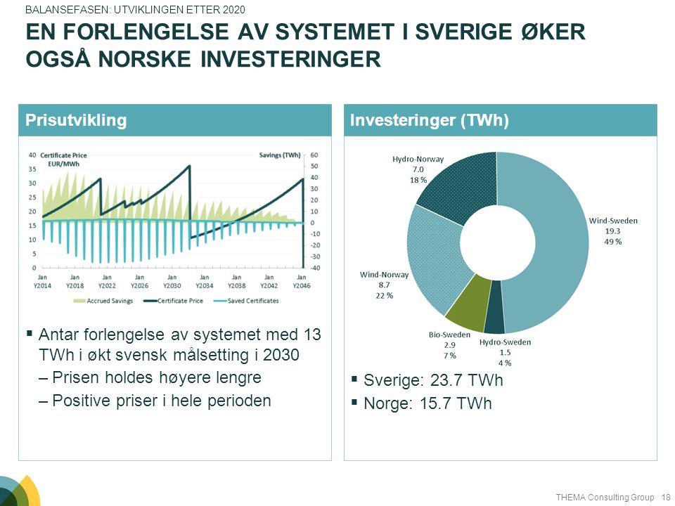 18THEMA Consulting Group  Antar forlengelse av systemet med 13 TWh i økt svensk målsetting i 2030 –Prisen holdes høyere lengre –Positive priser i hel
