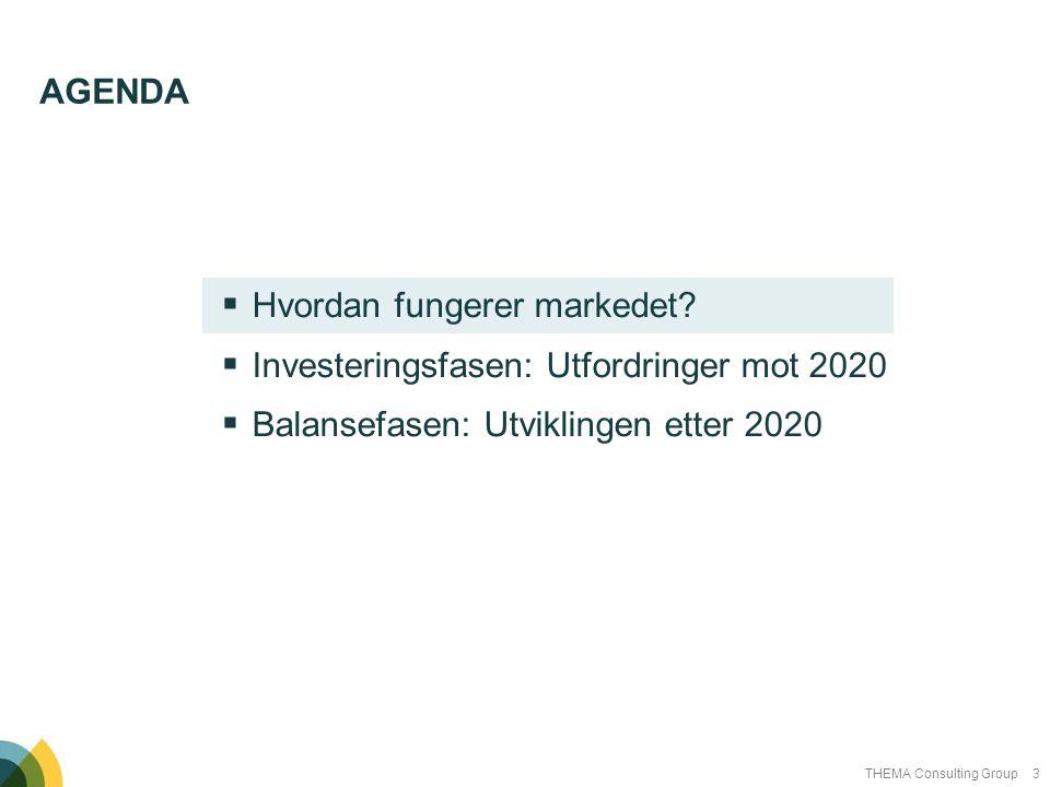 3THEMA Consulting Group  Hvordan fungerer markedet?  Investeringsfasen: Utfordringer mot 2020  Balansefasen: Utviklingen etter 2020 AGENDA