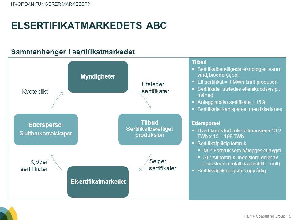 5THEMA Consulting Group Tilbud  Sertifikatberettigede teknologier: vann, vind, bioenergi, sol  Ett sertifikat = 1 MWh kraft produsert  Sertifikater