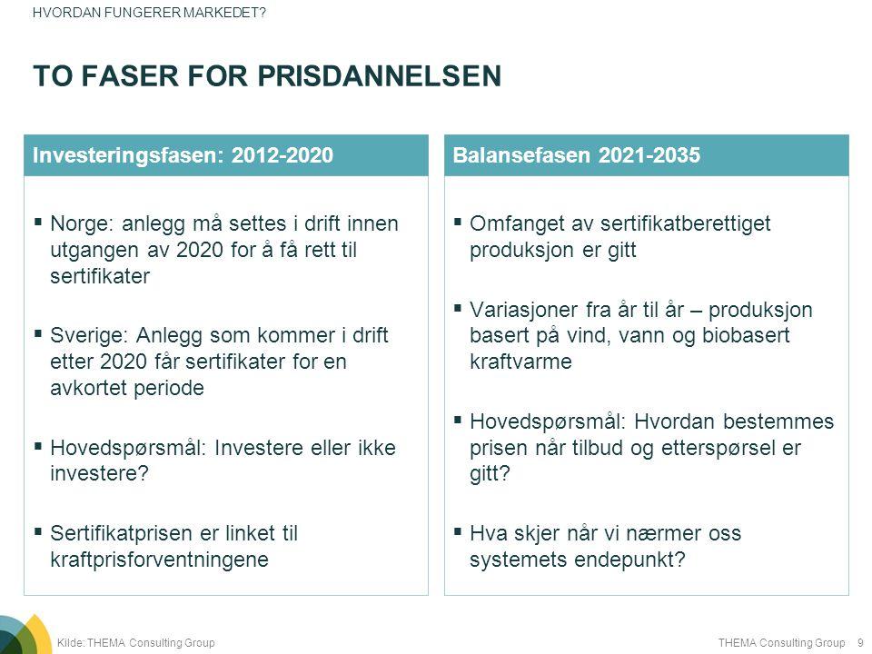 9THEMA Consulting Group  Norge: anlegg må settes i drift innen utgangen av 2020 for å få rett til sertifikater  Sverige: Anlegg som kommer i drift e