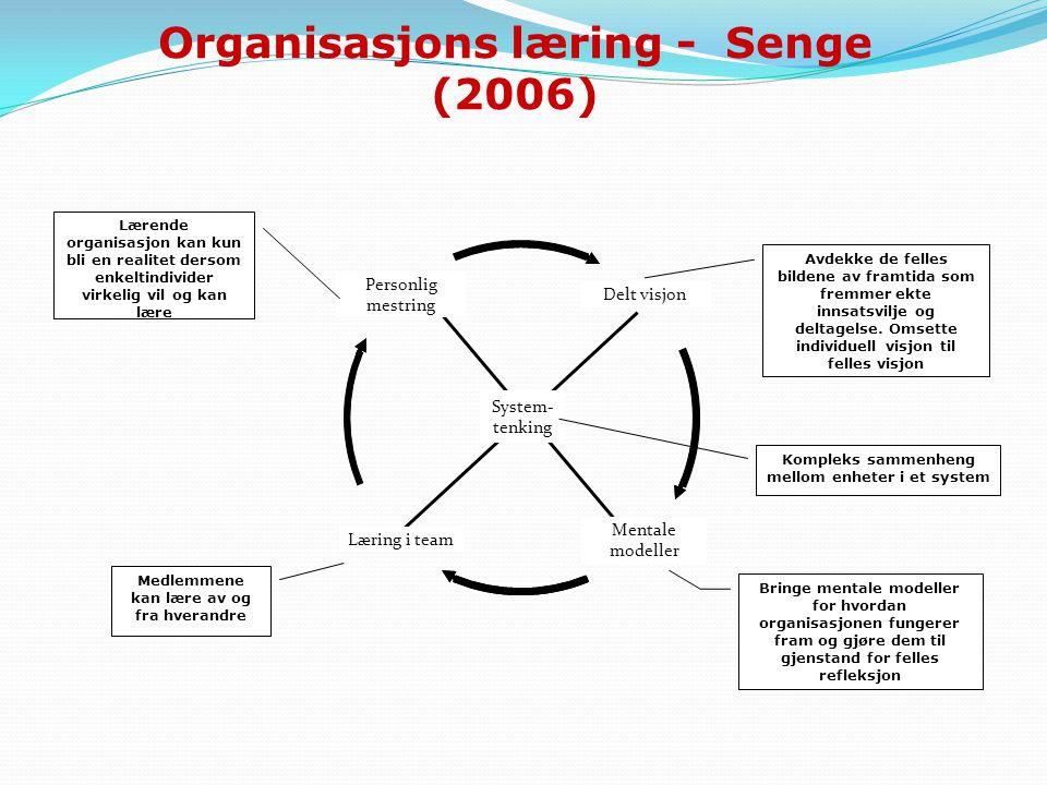 Personlig mestring Mentale modeller Læring i team Delt visjon System- tenking Avdekke de felles bildene av framtida som fremmer ekte innsatsvilje og d