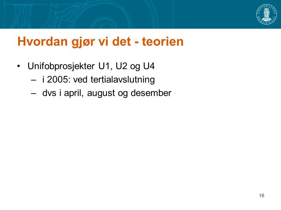 16 Hvordan gjør vi det - teorien Unifobprosjekter U1, U2 og U4 – i 2005: ved tertialavslutning – dvs i april, august og desember