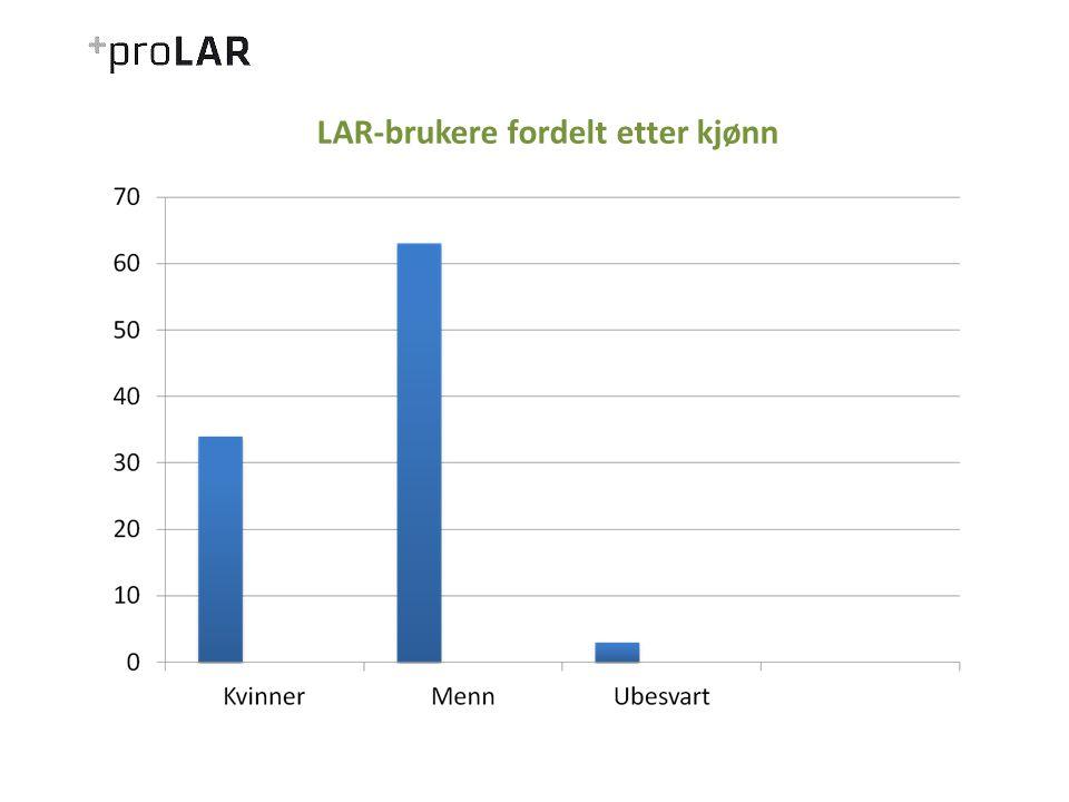 LAR-brukere fordelt etter kjønn