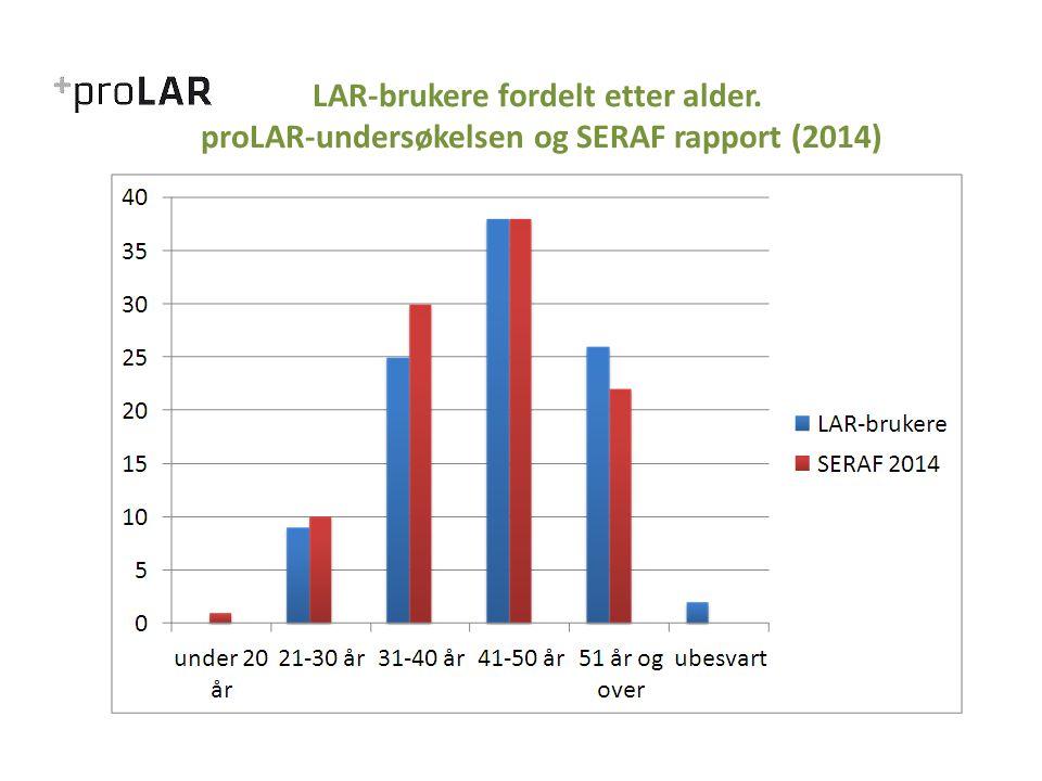LAR-brukere fordelt etter alder. proLAR-undersøkelsen og SERAF rapport (2014)