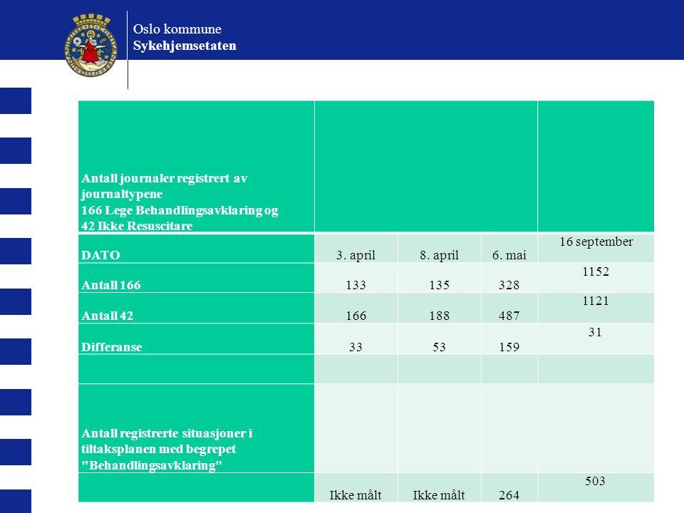 Oslo kommune Sykehjemsetaten Antall journaler registrert av journaltypene 166 Lege Behandlingsavklaring og 42 Ikke Resuscitare DATO3. april8. april6.
