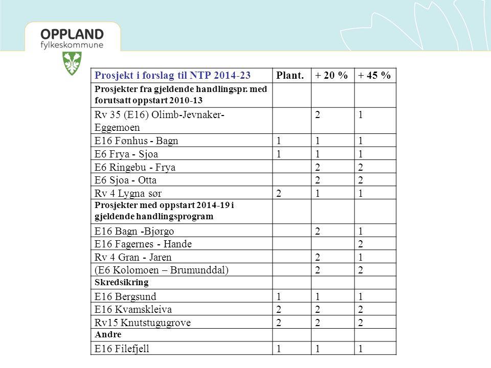 Prosjekt i forslag til NTP 2014-23Plant.+ 20 %+ 45 % Prosjekter fra gjeldende handlingspr. med forutsatt oppstart 2010-13 Rv 35 (E16) Olimb-Jevnaker-