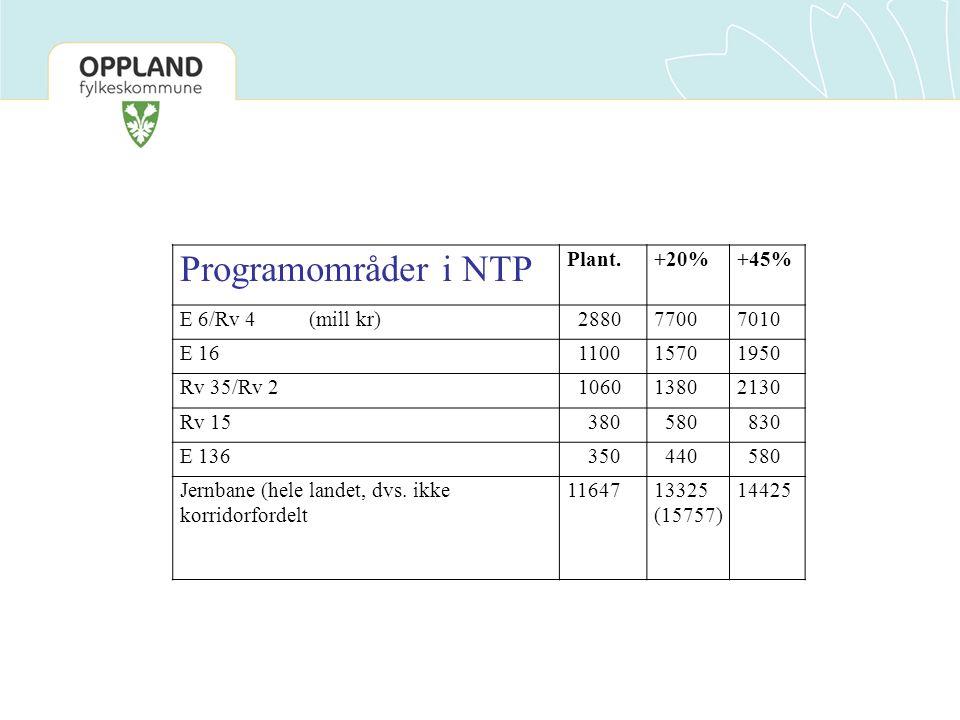 Programområder i NTP Plant.+20%+45% E 6/Rv 4 (mill kr) 288077007010 E 16 110015701950 Rv 35/Rv 2 106013802130 Rv 15 380 580 830 E 136 350 440 580 Jern