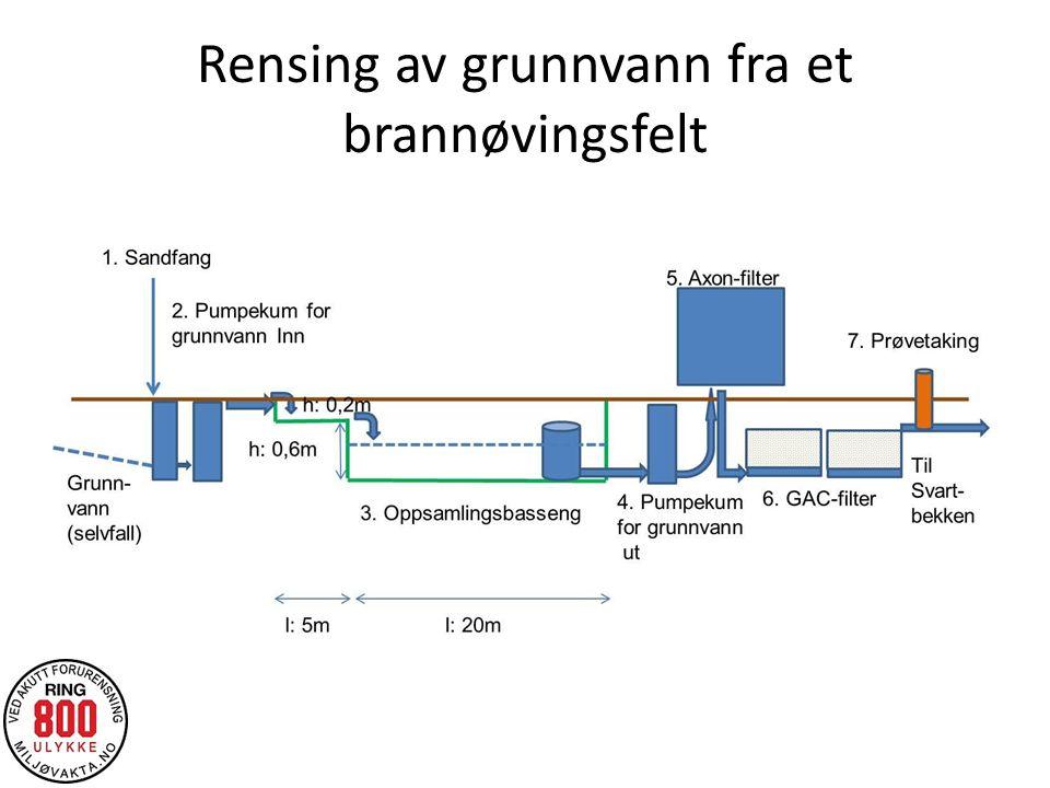 Rensing av grunnvann fra et brannøvingsfelt