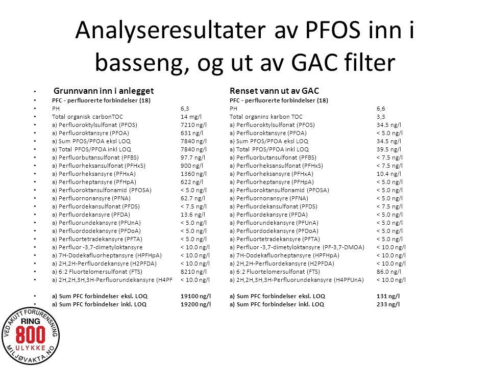 Analyseresultater av PFOS inn i basseng, og ut av GAC filter Grunnvann inn i anlegget Renset vann ut av GAC PFC - perfluorerte forbindelser (18) PFC - perfluorerte forbindelser (18) PH 6,3 PH 6,6 Total organisk carbonTOC 14 mg/l Total organins karbon TOC 3,3 a) Perfluoroktylsulfonat (PFOS) 7210 ng/l a) Perfluoroktylsulfonat (PFOS) 34.5 ng/l a) Perfluoroktansyre (PFOA) 631 ng/l a) Perfluoroktansyre (PFOA) < 5.0 ng/l a) Sum PFOS/PFOA eksl LOQ 7840 ng/l a) Sum PFOS/PFOA eksl LOQ 34.5 ng/l a) Total PFOS/PFOA inkl LOQ 7840 ng/l a) Total PFOS/PFOA inkl LOQ 39.5 ng/l a) Perfluorbutansulfonat (PFBS) 97.7 ng/l a) Perfluorbutansulfonat (PFBS) < 7.5 ng/l a) Perfluorheksansulfonat (PFHxS) 900 ng/l a) Perfluorheksansulfonat (PFHxS) < 7.5 ng/l a) Perfluorheksansyre (PFHxA) 1360 ng/l a) Perfluorheksansyre (PFHxA) 10.4 ng/l a) Perfluorheptansyre (PFHpA) 622 ng/l a) Perfluorheptansyre (PFHpA) < 5.0 ng/l a) Perfluoroktansulfonamid (PFOSA) < 5.0 ng/l a) Perfluoroktansulfonamid (PFOSA) < 5.0 ng/l a) Perfluornonansyre (PFNA) 62.7 ng/l a) Perfluornonansyre (PFNA) < 5.0 ng/l a) Perfluordekansulfonat (PFDS) < 7.5 ng/l a) Perfluordekansulfonat (PFDS) < 7.5 ng/l a) Perfluordekansyre (PFDA) 13.6 ng/l a) Perfluordekansyre (PFDA) < 5.0 ng/l a) Perfluorundekansyre (PFUnA) < 5.0 ng/l a) Perfluorundekansyre (PFUnA) < 5.0 ng/l a) Perfluordodekansyre (PFDoA) < 5.0 ng/l a) Perfluordodekansyre (PFDoA) < 5.0 ng/l a) Perfluortetradekansyre (PFTA) < 5.0 ng/l a) Perfluortetradekansyre (PFTA) < 5.0 ng/l a) Perfluor -3,7-dimetyloktansyre < 10.0 ng/l a) Perfluor -3,7-dimetyloktansyre (PF-3,7-DMOA) < 10.0 ng/l a) 7H-Dodekafluorheptansyre (HPFHpA) < 10.0 ng/l a) 7H-Dodekafluorheptansyre (HPFHpA) < 10.0 ng/l a) 2H,2H-Perfluordekansyre (H2PFDA) < 10.0 ng/l a) 2H,2H-Perfluordekansyre (H2PFDA) < 10.0 ng/l a) 6:2 Fluortelomersulfonat (FTS) 8210 ng/l a) 6:2 Fluortelomersulfonat (FTS) 86.0 ng/l a) 2H,2H,3H,3H-Perfluorundekansyre (H4PF< 10.0 ng/l a) 2H,2H,3H,3H-Perfluorundekansyre (H4PFUnA) < 10.0 ng/l a) Sum PFC forb