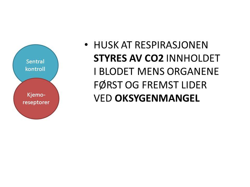 HUSK AT RESPIRASJONEN STYRES AV CO2 INNHOLDET I BLODET MENS ORGANENE FØRST OG FREMST LIDER VED OKSYGENMANGEL Sentral kontroll Kjemo- reseptorer