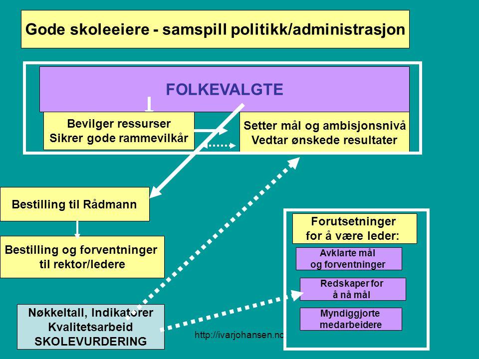 http://ivarjohansen.no Gode skoleeiere - samspill politikk/administrasjon FOLKEVALGTE Bevilger ressurser Sikrer gode rammevilkår Setter mål og ambisjo