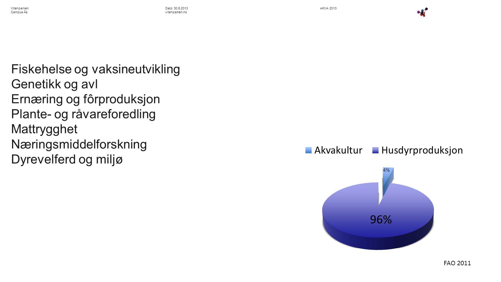 AKVA 2013Dato: 30.5.2013 vitenparken.no Vitenparken Campus Ås Fiskehelse og vaksineutvikling Genetikk og avl Ernæring og fôrproduksjon Plante- og råva