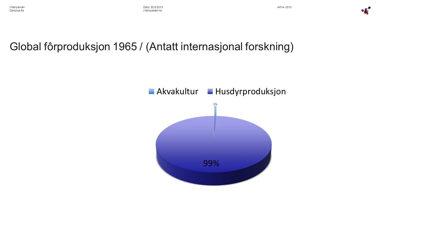 AKVA 2013Dato: 30.5.2013 vitenparken.no Vitenparken Campus Ås Global fôrproduksjon 1965 / (Antatt internasjonal forskning)