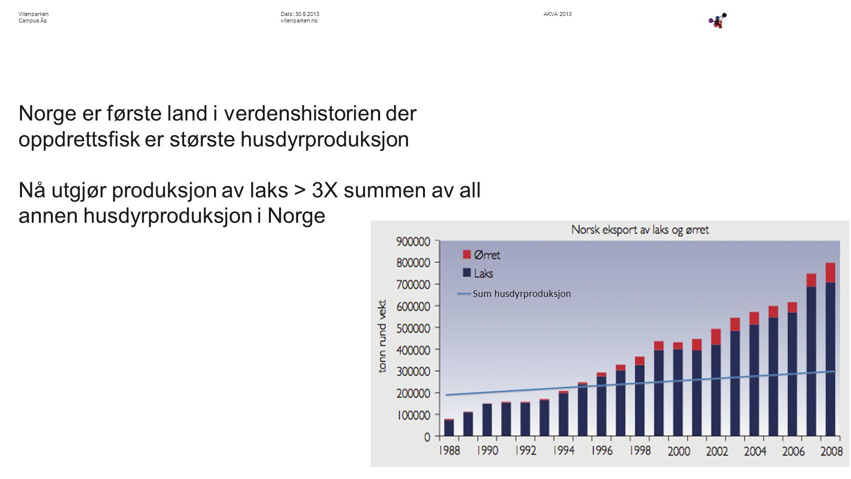 AKVA 2013Dato: 30.5.2013 vitenparken.no Vitenparken Campus Ås Norge er første land i verdenshistorien der oppdrettsfisk er største husdyrproduksjon Nå utgjør produksjon av laks > 3X summen av all annen husdyrproduksjon i Norge Sum husdyrproduksjon