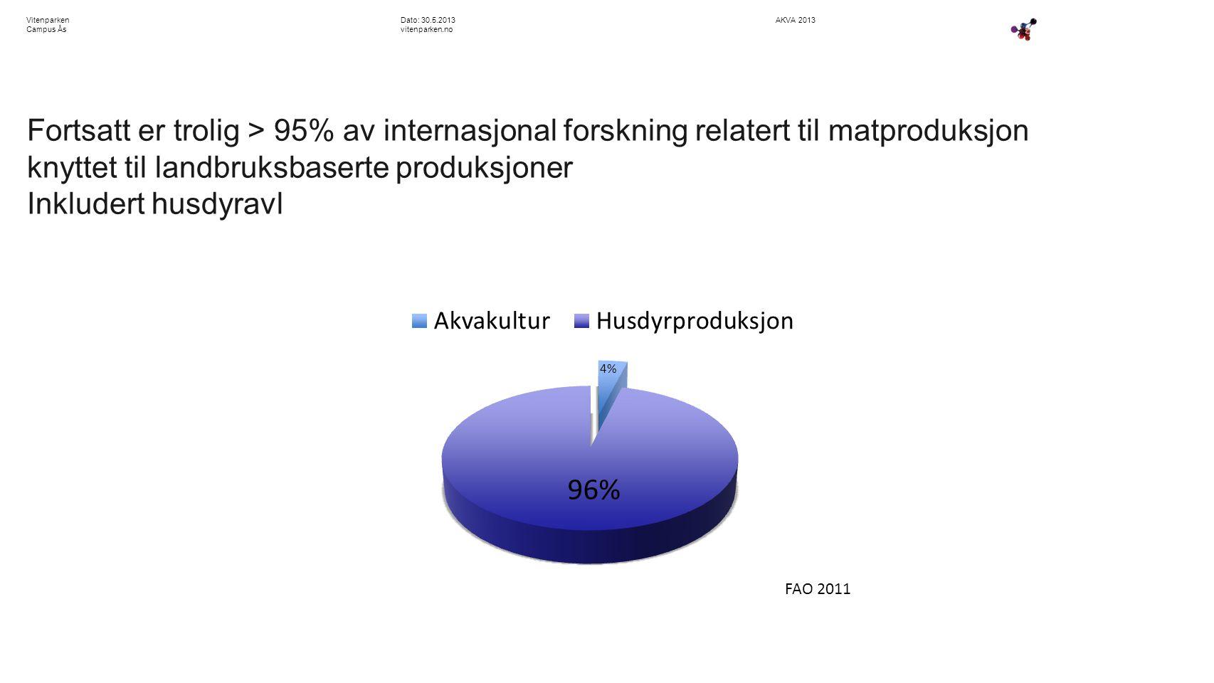 AKVA 2013Dato: 30.5.2013 vitenparken.no Vitenparken Campus Ås Fortsatt er trolig > 95% av internasjonal forskning relatert til matproduksjon knyttet til landbruksbaserte produksjoner Inkludert husdyravl FAO 2011