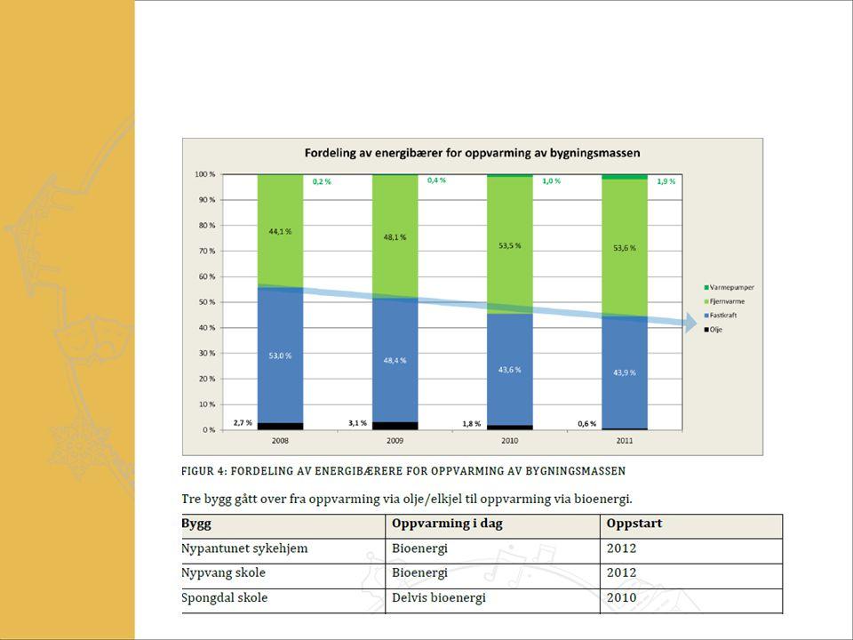 Årlig energi besparelse  17.000.000 kwh (må kvalitetsikres)  (TE årsrapport – Enova`s byggstatestikk)  TK – aktiv energisparing i over 35 år – sentral driftskontroll i 25 år  Nybygg bruker 1/3 av energimengden i forhold til for 35 år siden