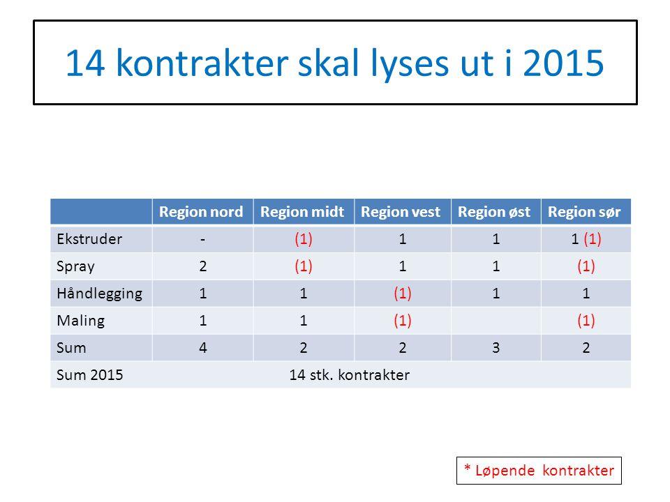 14 kontrakter skal lyses ut i 2015 Region nordRegion midtRegion vestRegion østRegion sør Ekstruder-(1)111 (1) Spray2(1)11 Håndlegging11(1)11 Maling11(