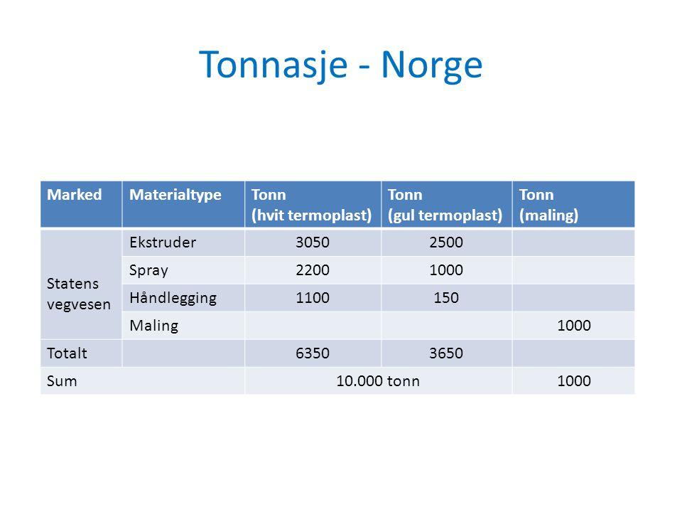 Tonnasje - Norge MarkedMaterialtypeTonn (hvit termoplast) Tonn (gul termoplast) Tonn (maling) Statens vegvesen Ekstruder30502500 Spray22001000 Håndleg