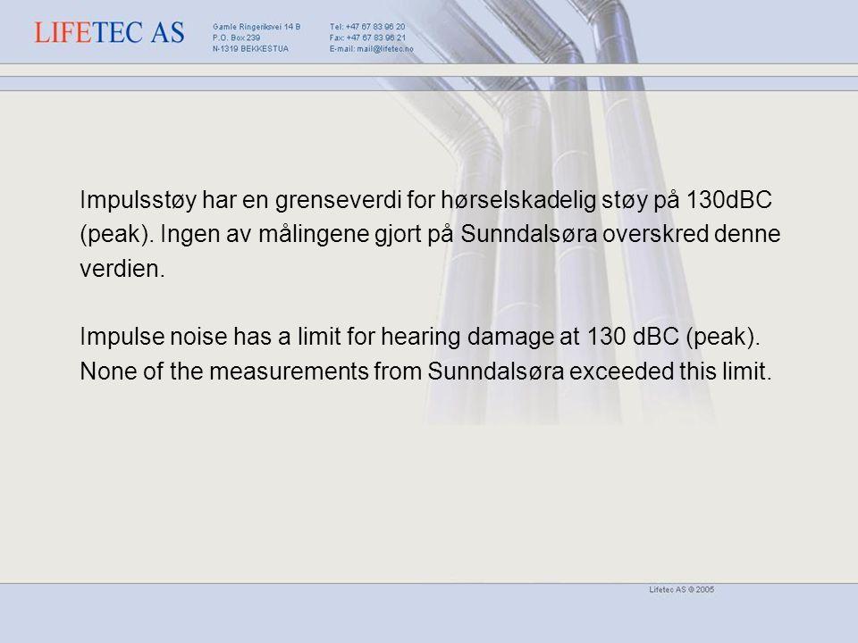 Impulsstøy har en grenseverdi for hørselskadelig støy på 130dBC (peak). Ingen av målingene gjort på Sunndalsøra overskred denne verdien. Impulse noise