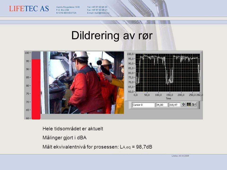 Dildrering av rør Hele tidsområdet er aktuelt Målinger gjort i dBA Målt ekvivalentnivå for prosessen: L A,eq = 98,7dB