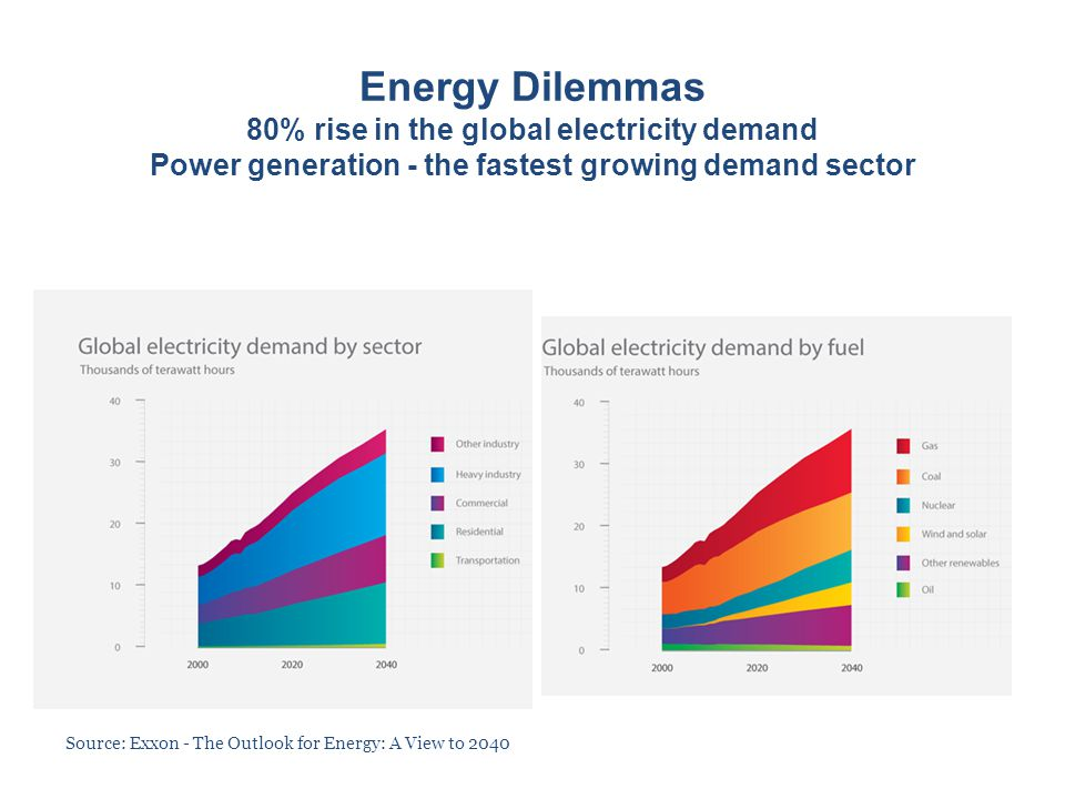 Energy Dilemmas 80% rise in the global electricity demand Power generation - the fastest growing demand sector Source: Exxon - The Outlook for Energy: A View to 2040