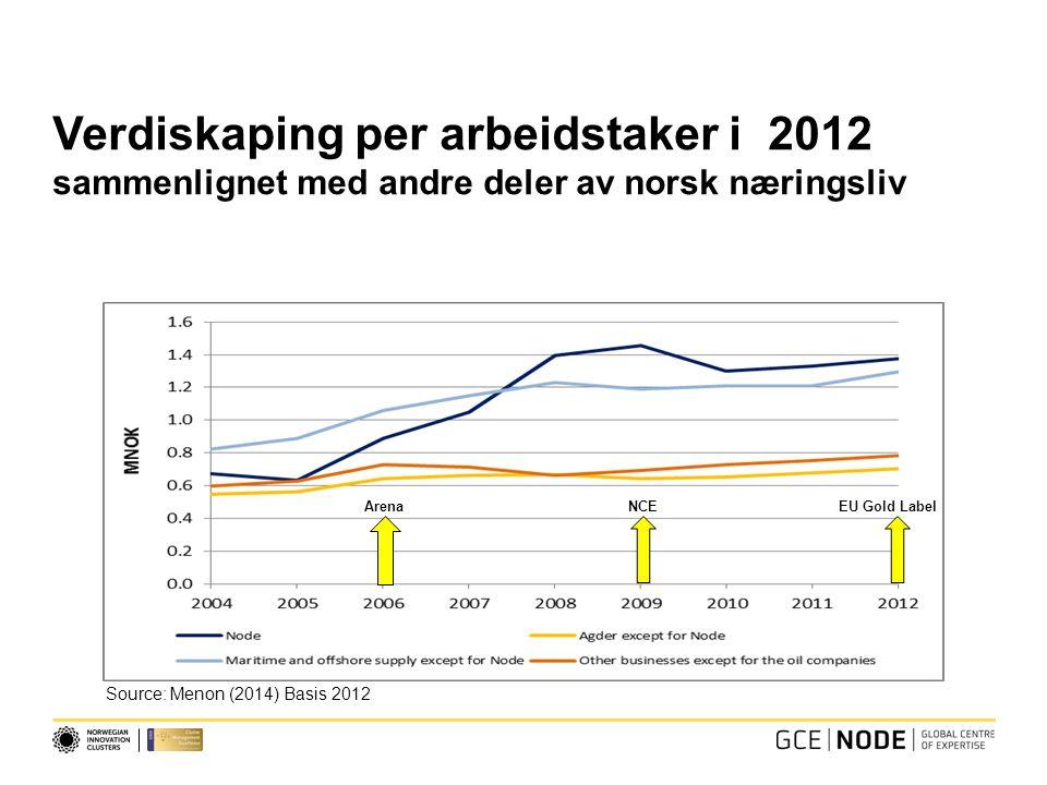Verdiskaping per arbeidstaker i 2012 sammenlignet med andre deler av norsk næringsliv Source: Menon (2014) Basis 2012 ArenaNCEEU Gold Label