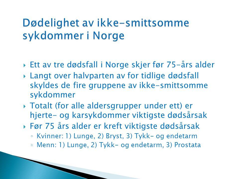  Ett av tre dødsfall i Norge skjer før 75-års alder  Langt over halvparten av for tidlige dødsfall skyldes de fire gruppene av ikke-smittsomme sykdo