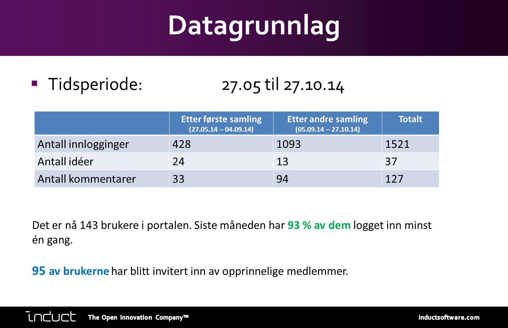 Datagrunnlag  Tidsperiode: 27.05 til 27.10.14 Etter første samling (27.05.14 – 04.09.14) Etter andre samling (05.09.14 – 27.10.14) Totalt Antall innl