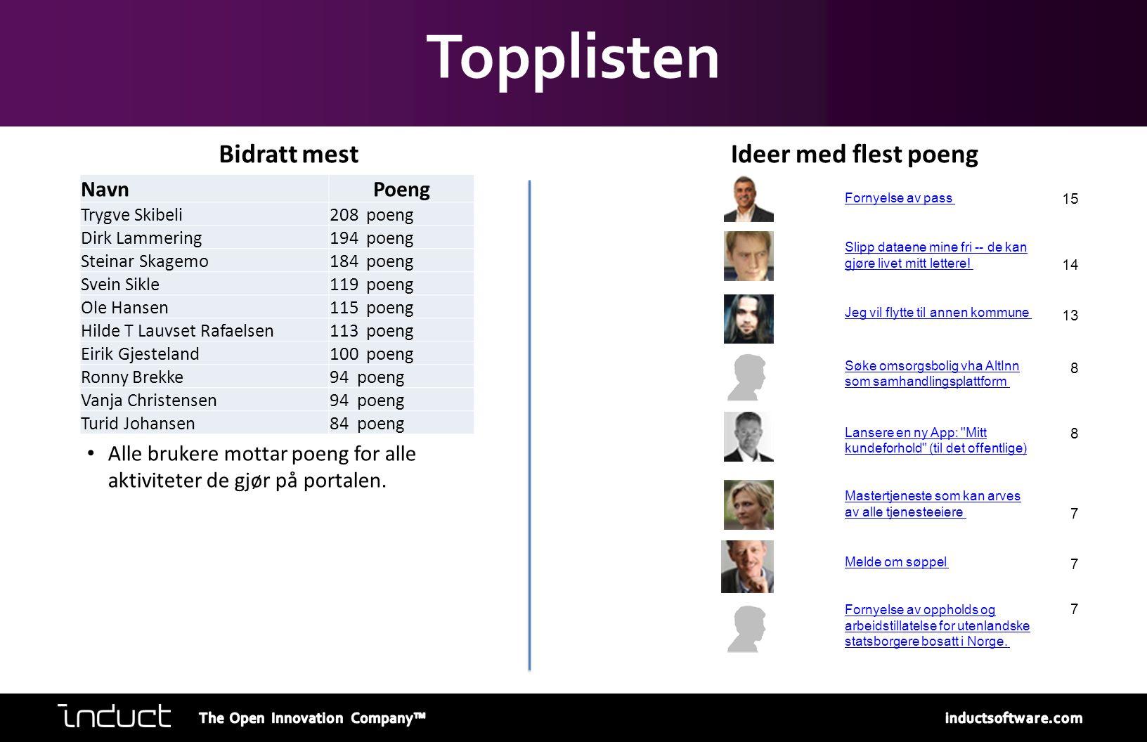 Topplisten Bidratt mestIdeer med flest poeng NavnPoeng Trygve Skibeli208 poeng Dirk Lammering194 poeng Steinar Skagemo184 poeng Svein Sikle119 poeng O