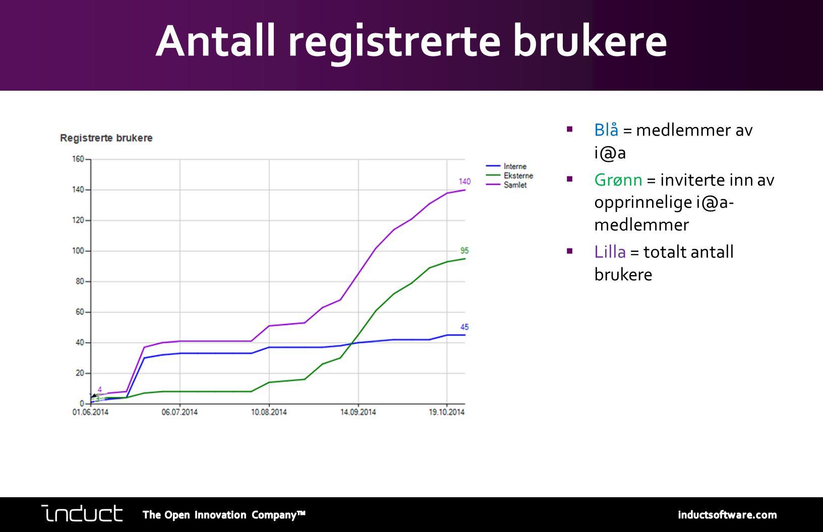 Antall registrerte brukere  Blå = medlemmer av i@a  Grønn = inviterte inn av opprinnelige i@a- medlemmer  Lilla = totalt antall brukere