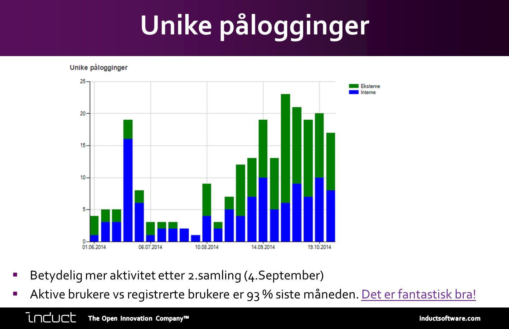 Unike pålogginger  Betydelig mer aktivitet etter 2.samling (4.September)  Aktive brukere vs registrerte brukere er 93 % siste måneden. Det er fantas
