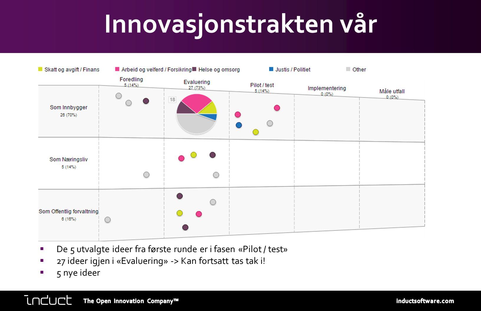 Innovasjonstrakten vår  De 5 utvalgte ideer fra første runde er i fasen «Pilot / test»  27 ideer igjen i «Evaluering» -> Kan fortsatt tas tak i!  5