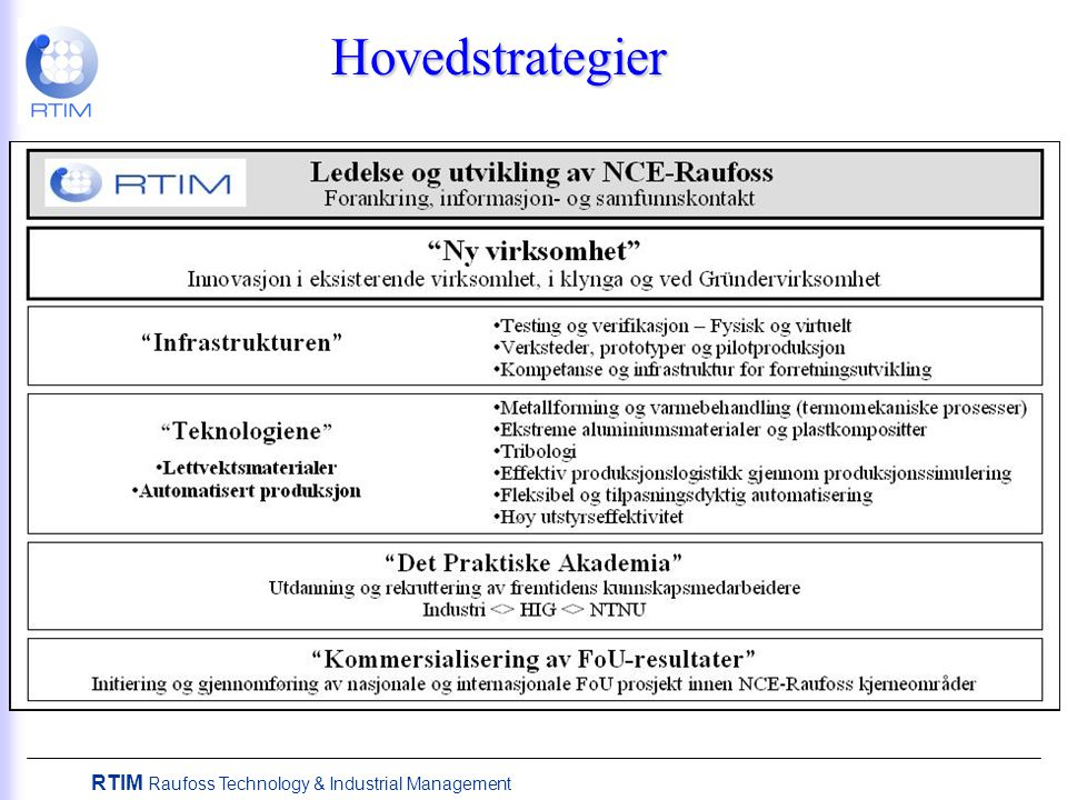 RTIM Raufoss Technology & Industrial Management Hovedstrategier