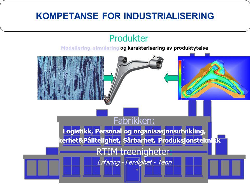 KOMPETANSE FOR INDUSTRIALISERING Produkter Modellering,Modellering, simulering og karakterisering av produktytelsesimulering MaterialerProsesser Fabrikken: Logistikk, Personal og organisasjonsutvikling, Sikkerhet&Pålitelighet, Sårbarhet, Produksjonsteknikk RTIM treenigheter: Erfaring - Ferdighet - Teori