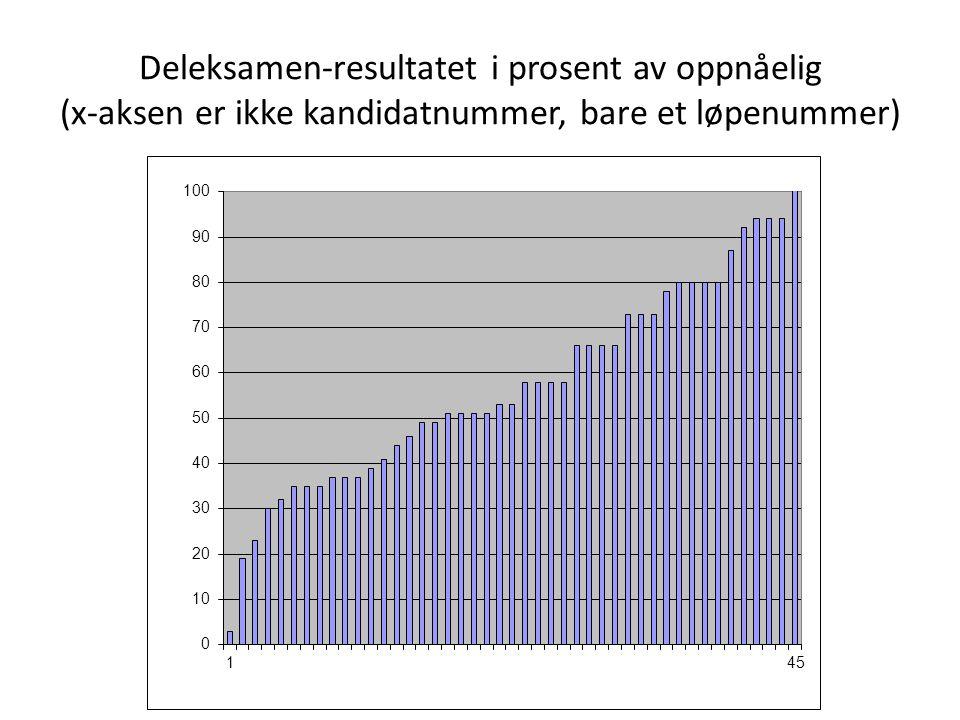 Deleksamen-resultatet i prosent av oppnåelig (x-aksen er ikke kandidatnummer, bare et løpenummer)