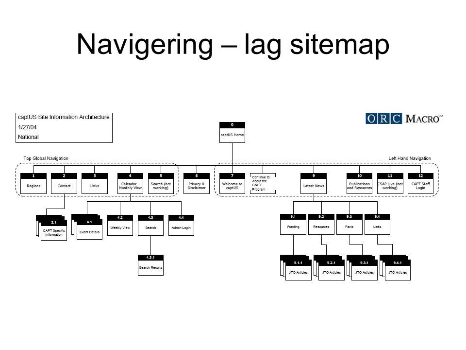 Navigering – lag sitemap
