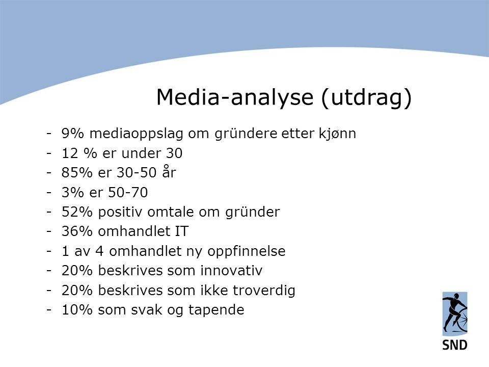 Media-analyse (utdrag) -9% mediaoppslag om gründere etter kjønn -12 % er under 30 -85% er 30-50 år -3% er 50-70 -52% positiv omtale om gründer -36% omhandlet IT -1 av 4 omhandlet ny oppfinnelse -20% beskrives som innovativ -20% beskrives som ikke troverdig -10% som svak og tapende