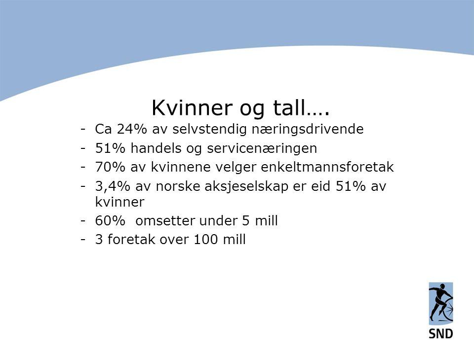 Kvinner og tall…. -Ca 24% av selvstendig næringsdrivende -51% handels og servicenæringen -70% av kvinnene velger enkeltmannsforetak -3,4% av norske ak