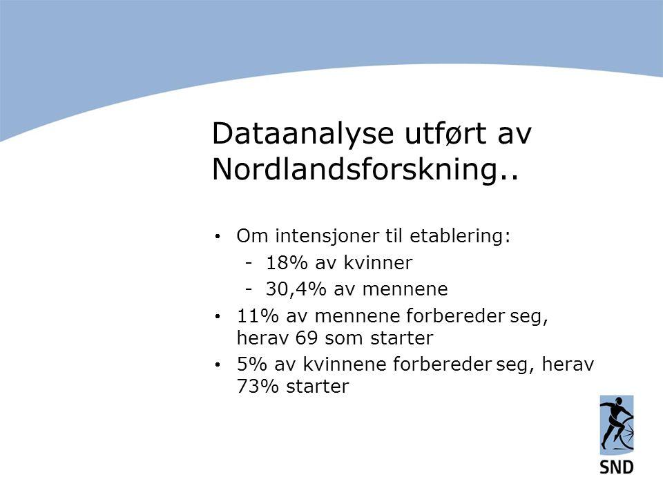 Dataanalyse utført av Nordlandsforskning..  Om intensjoner til etablering: -18% av kvinner -30,4% av mennene  11% av mennene forbereder seg, herav 6
