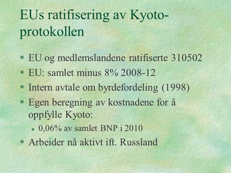 EUs ratifisering av Kyoto- protokollen §EU og medlemslandene ratifiserte 310502 §EU: samlet minus 8% 2008-12 §Intern avtale om byrdefordeling (1998) §Egen beregning av kostnadene for å oppfylle Kyoto: l 0,06% av samlet BNP i 2010 §Arbeider nå aktivt ift.