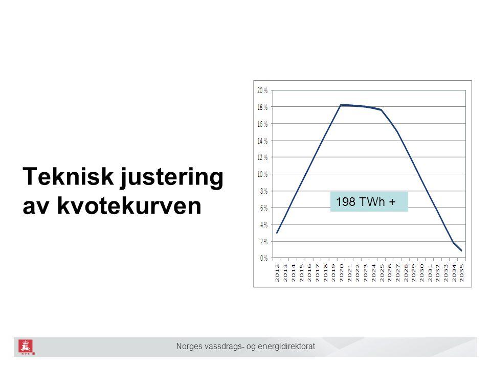 Norges vassdrags- og energidirektorat Teknisk justering av kvotekurven 198 TWh +