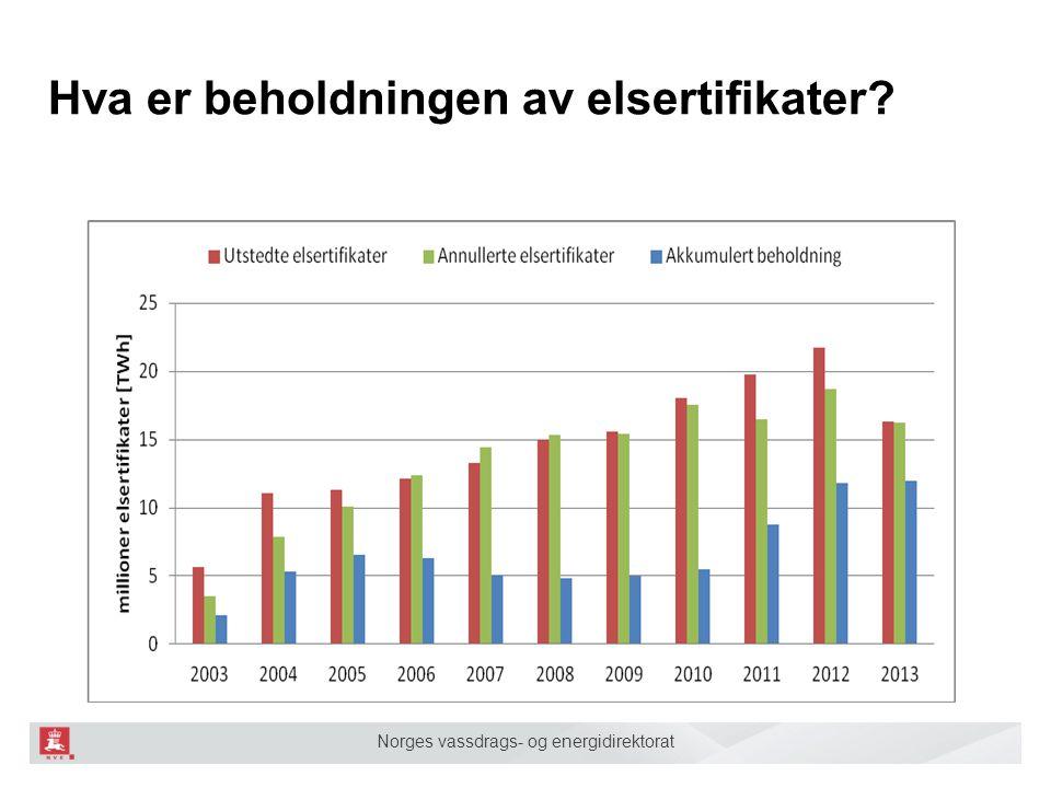 Norges vassdrags- og energidirektorat Hva er beholdningen av elsertifikater?