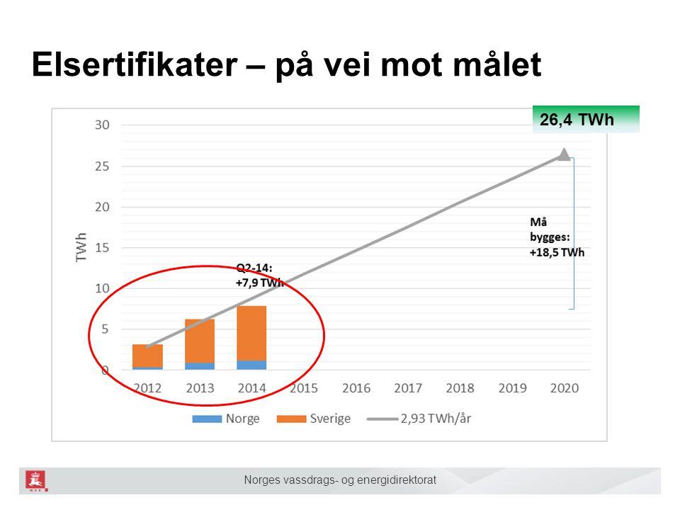 Norges vassdrags- og energidirektorat Elsertifikater – på vei mot målet 26,4 TWh