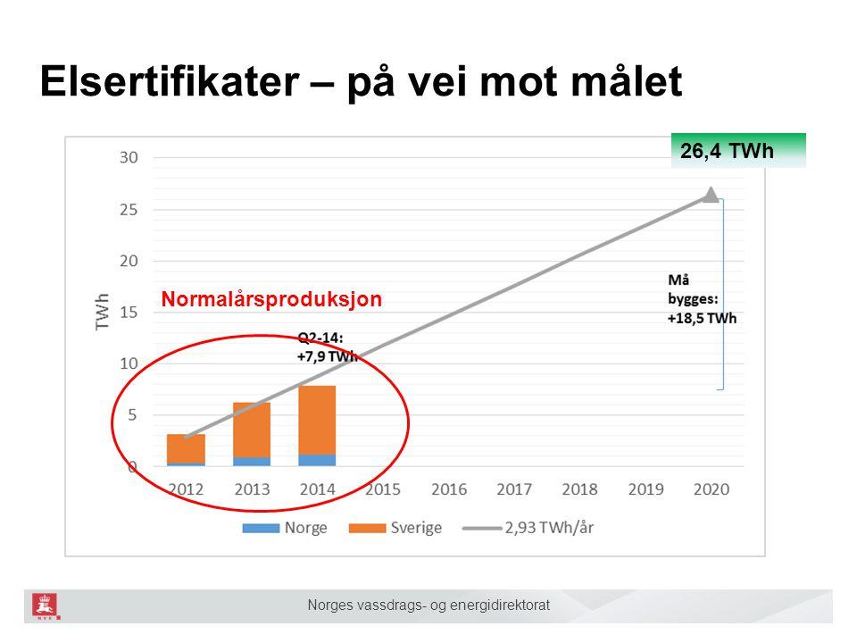 Norges vassdrags- og energidirektorat Elsertifikater – på vei mot målet 26,4 TWh Normalårsproduksjon