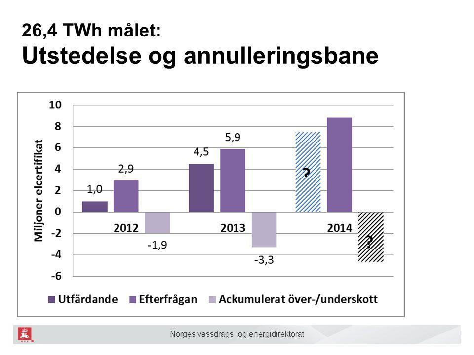Norges vassdrags- og energidirektorat 26,4 TWh målet: Utstedelse og annulleringsbane